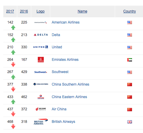Airline Top brands 2015