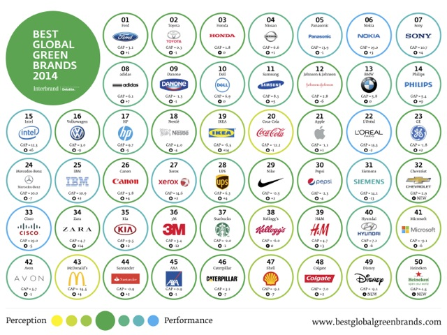 Interbrand-Best-Global-Green-Brands-2014-Poster