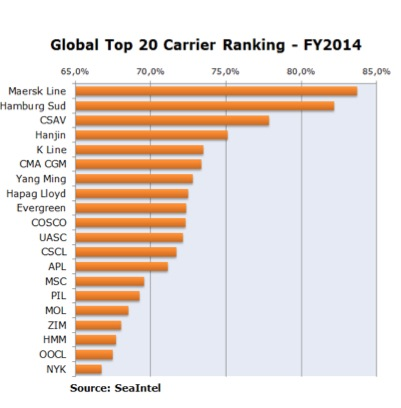 Top 20 carriers