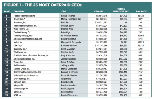 25 Most Overpaid CEOs in America