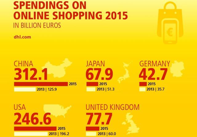 DHL continues e-Commerce boom