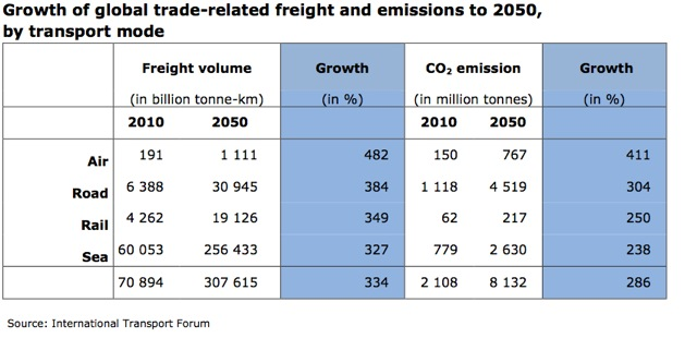 OECD freight growth
