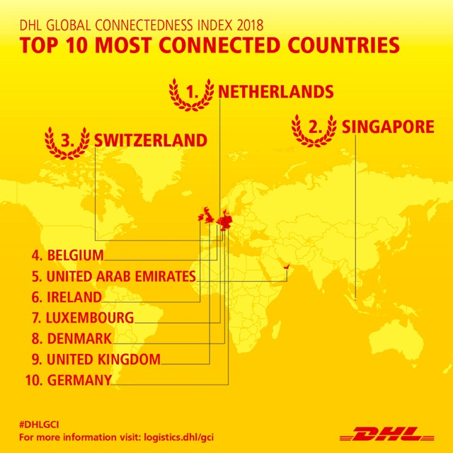 Top 10 most connected countries