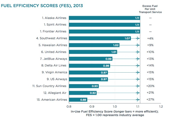 U.S. airline fuel efficiency