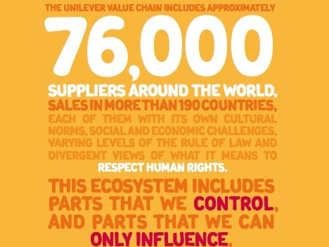 Unilever human rights 2